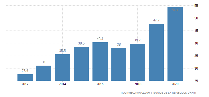 Gdp In The Cayman Islands
