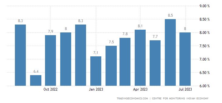 Indien Arbeitslosenquote