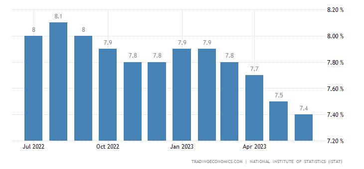 Trading economics charts