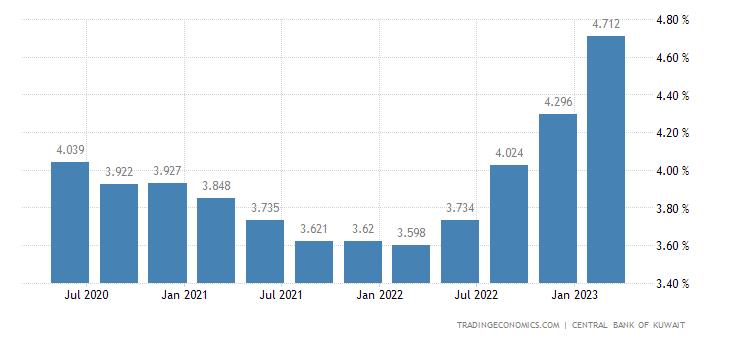 Wenn die Zinssätze steigen (oder sinken), hat dies unterschiedliche Auswirkungen auf die Kurse verschiedener Wertpapiere. Insbesondere fallen die Anleihekurse im Allgemeinen, wenn die Zinsen steigen. Dieses Risiko ist allgemein umso höher, je länger die Laufzeit einer Anleiheinvestition ist.