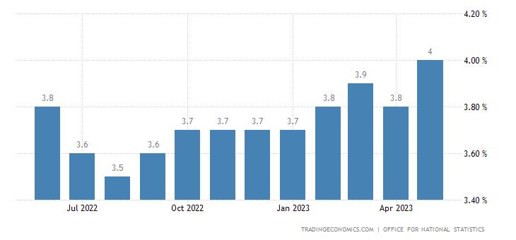 Arbeitslosenquote Großbritannien