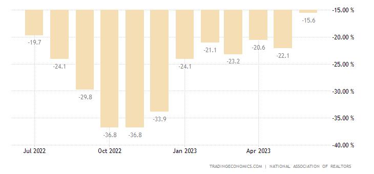 Hausverkäufe vereinigte staaten amerika schwebende hausverkäufe